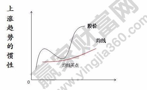 上涨趋势的惯性.jpg