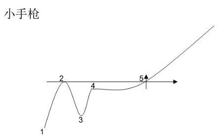 小手枪曲线图.jpg