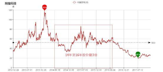 网宿科技市盈率图.jpg