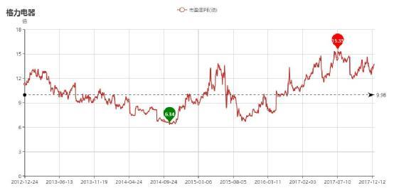 格力电器市盈率图.jpg