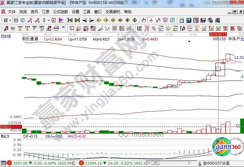 中体产业走势图.jpg