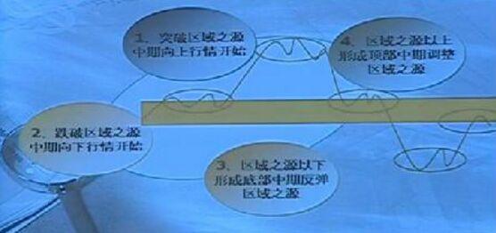 区域之源操作模型.jpg