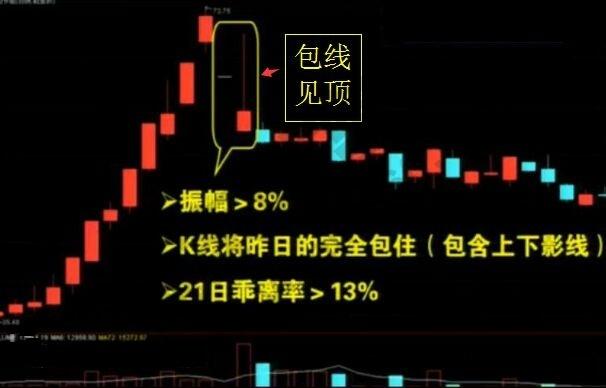 股票投资中必须知晓的全能卖出法则