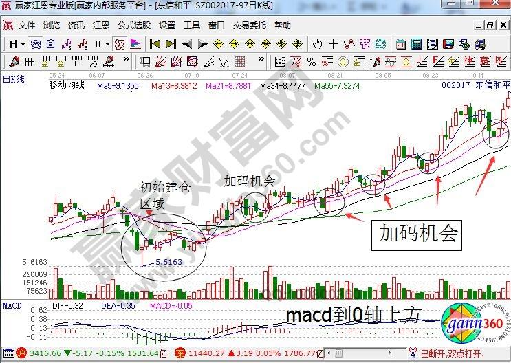 东信和平日线走势图.jpg