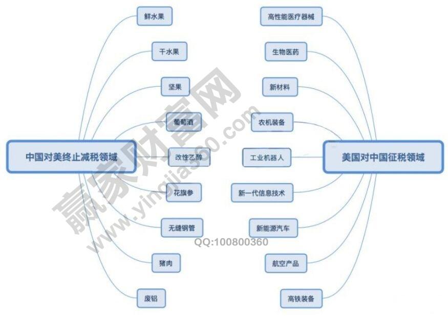中美贸易站相关行业.jpg