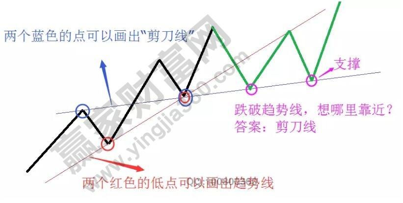 股票剪刀线.jpg