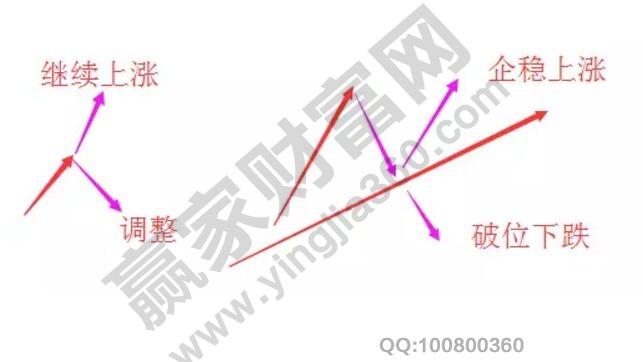 涨过程中的回调2.jpg