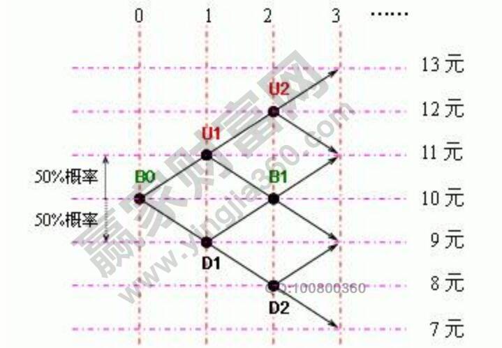 二叉树交易加仓法.jpg