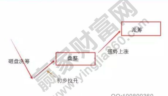舞蹈式庄股结构图.jpg