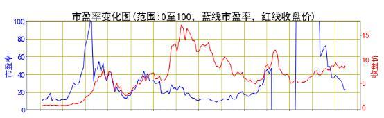 市盈率变化3.jpg