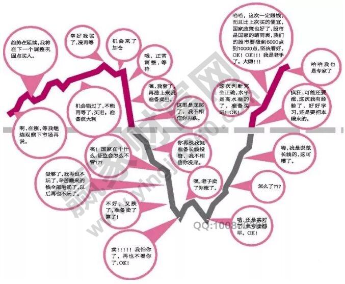 股民常见心理图.jpg