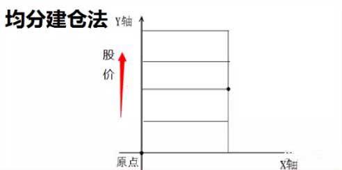 均分建仓法.jpg