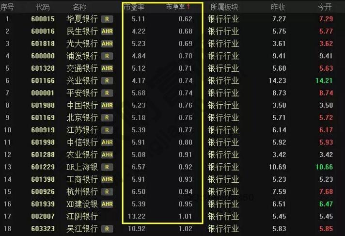 银行股的市盈率排行.jpg