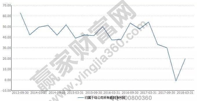 老板电器单季度净利润增幅折线统计图.jpg