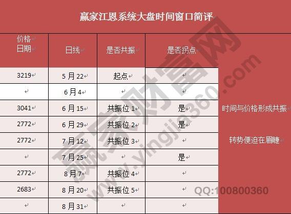赢家江恩系统大盘时间窗口简评.jpg