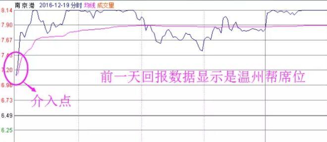 南京港次日分时走势图.jpg