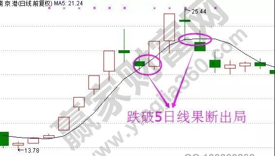 南京港日K线图.jpg