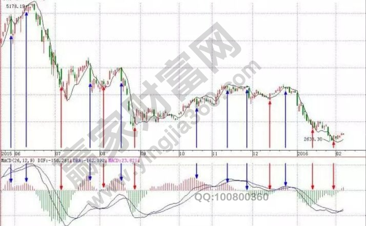 「MACD」股票MACD多空临界状态的实战图形