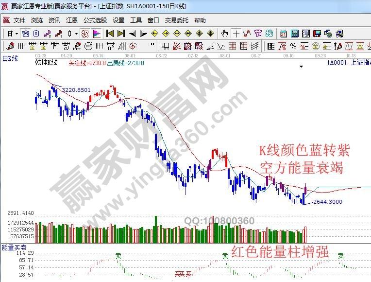 江恩股票软件看盘—2018年09月20日大势分析
