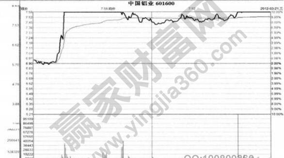 中国铝业分时图.jpg