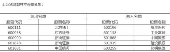 2018年12月上证50股票名单调整