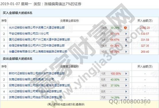 福日电子龙虎榜数据