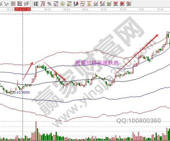股票价格涨跌变化