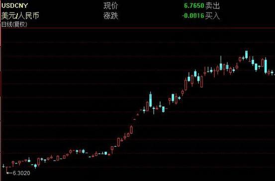 美元兑人民币日线K线走势