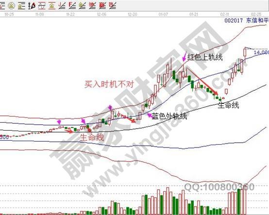 东信和平002017日K线走势图