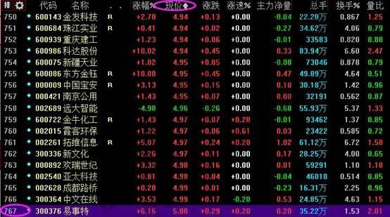 低价股票一览