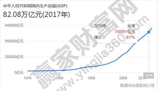 中国国内生产总值
