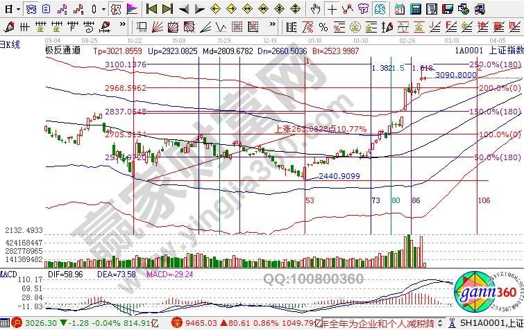 赢家江恩股票画图工具