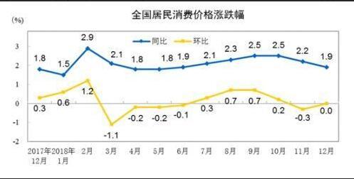 CPI居民消费价格指数
