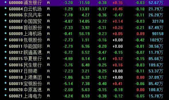 上海A股代码