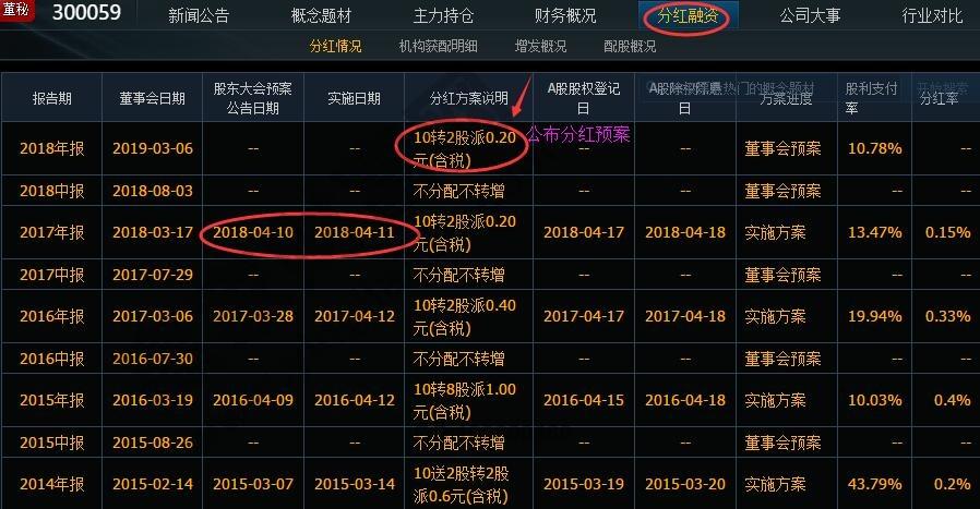 东方财富300059公布分红派息预案