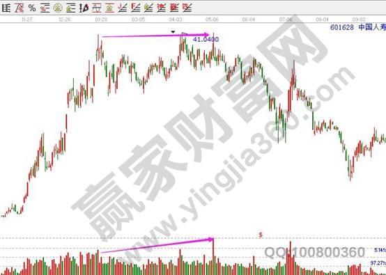 中国人寿601628高位放量滞涨