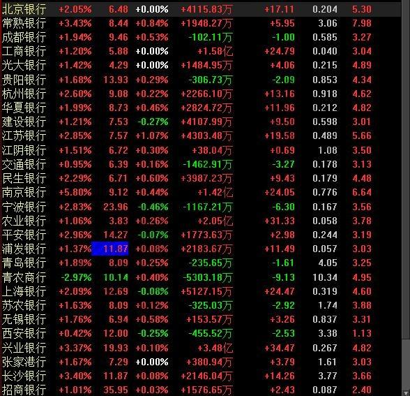 A股上市银行