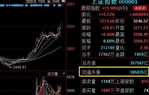 A股流通市值