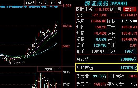 深证A股流通市值