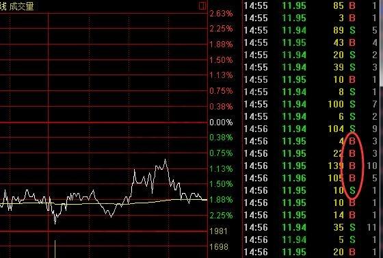 股市中bs是什么意思