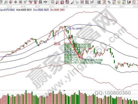 股市崩盘是什么意思