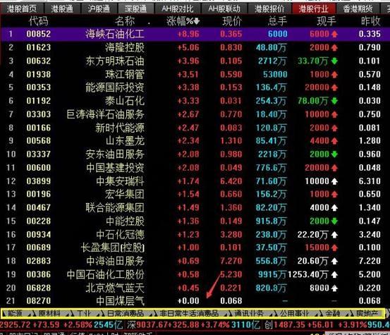 港股行业分类