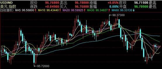 美元指数日K线图
