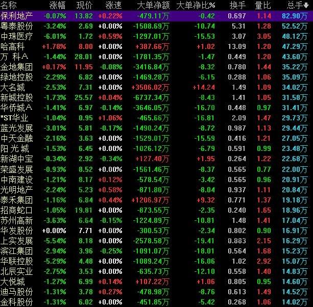 地产股有哪些