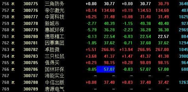 创业板股票