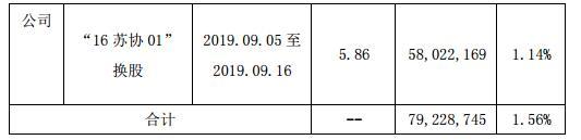 协鑫集成002506