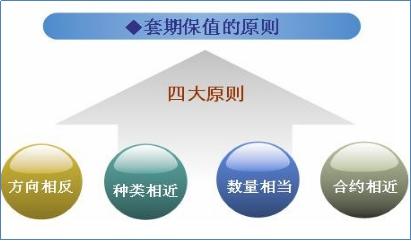 套期保值者的目的套期保值者和套利者的区别