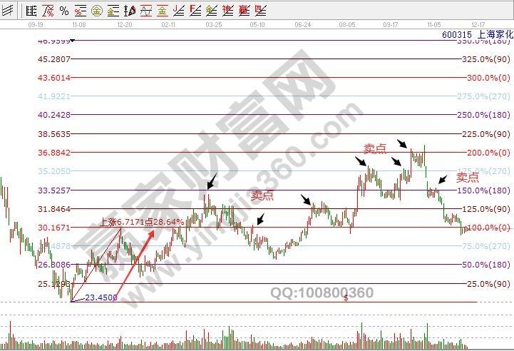 股票买卖点如何寻找