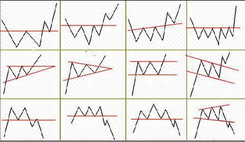 股票颈线突破