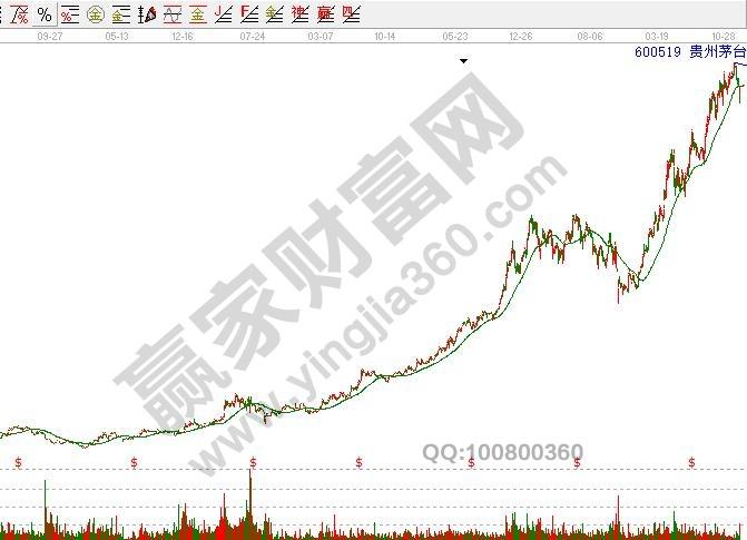 贵州茅台上升通道